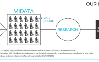 MiData Our Health